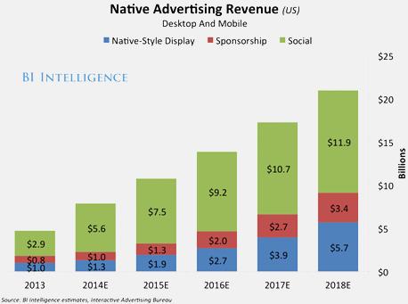 mistralmedia-Native-Advertising-USA2