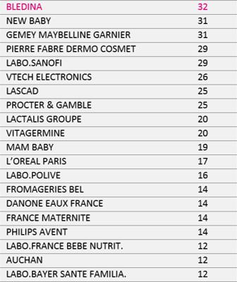mistralmedia-Top20Annonceurs-Presse-Famille
