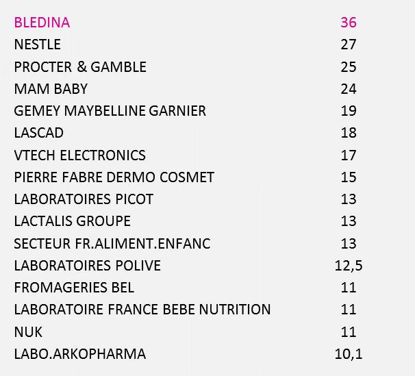 Annonceurs-Presse-Famille