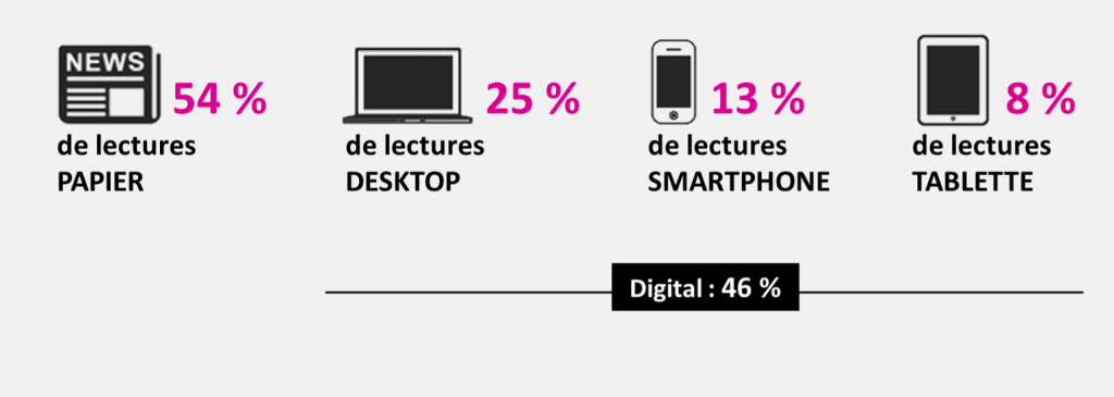 Repartion des lectures par device